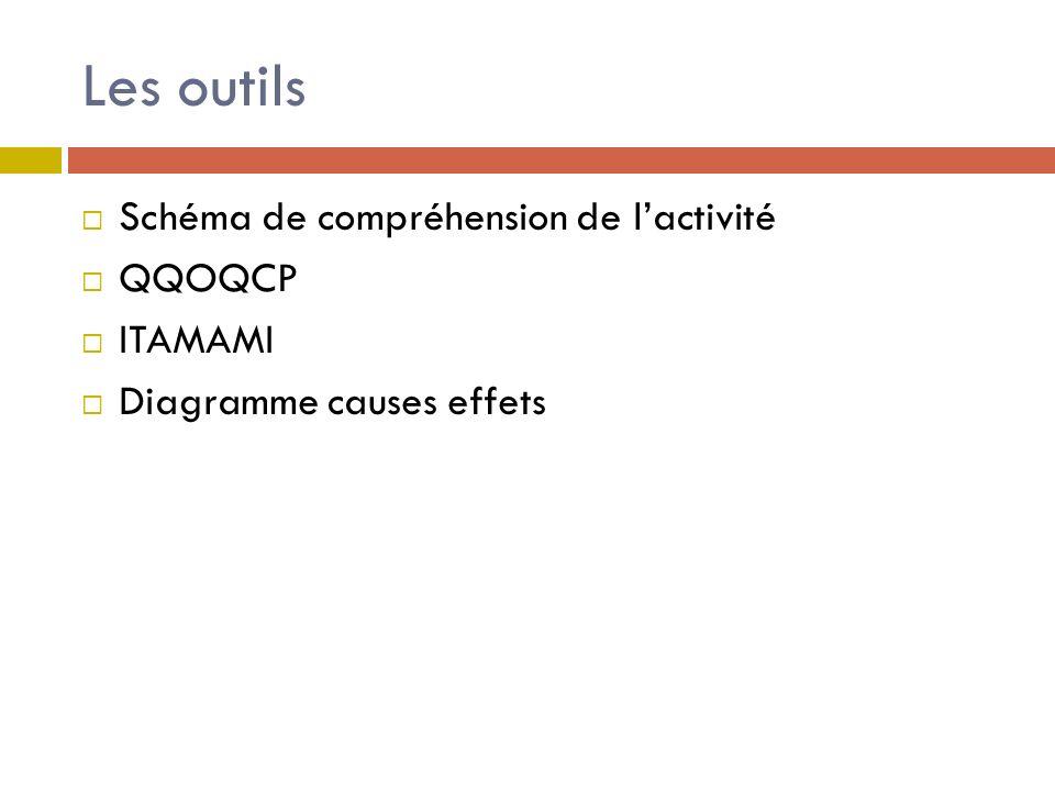 Les outils Schéma de compréhension de l'activité QQOQCP ITAMAMI
