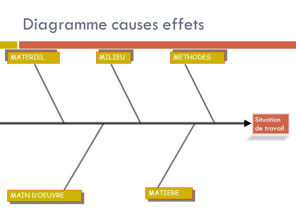 Diagramme causes effets