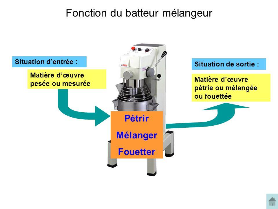 Fonction du batteur mélangeur