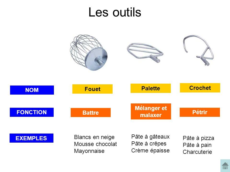 Les outils Fouet Palette Crochet NOM Mélanger et malaxer FONCTION