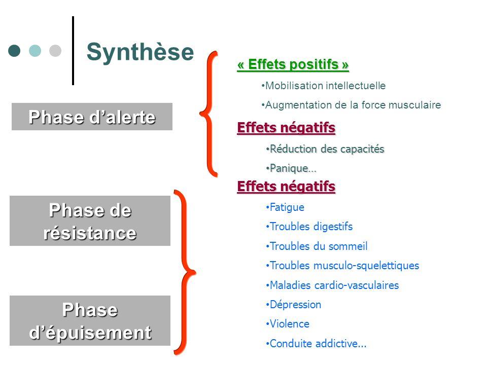 Synthèse Phase d'alerte Phase de résistance Phase d'épuisement