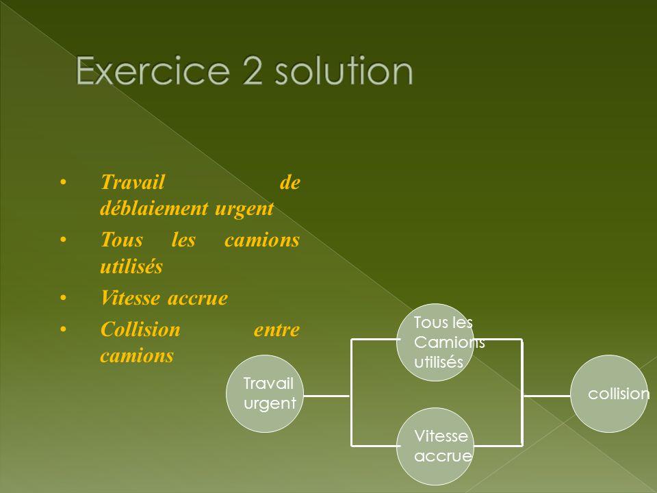 Exercices sur l arbre des causes