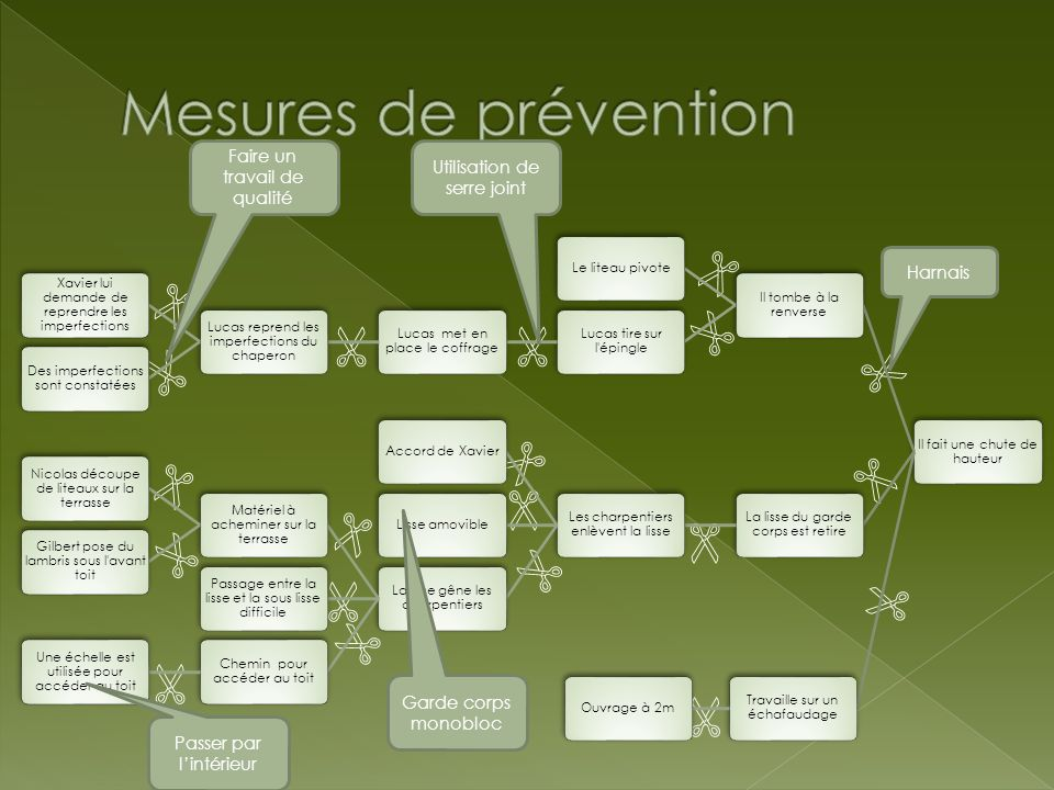 Mesures de prévention                    
