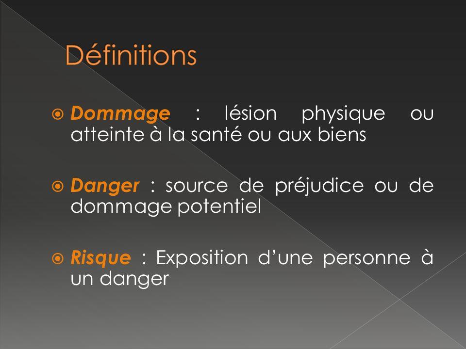 Définitions Dommage : lésion physique ou atteinte à la santé ou aux biens. Danger : source de préjudice ou de dommage potentiel.