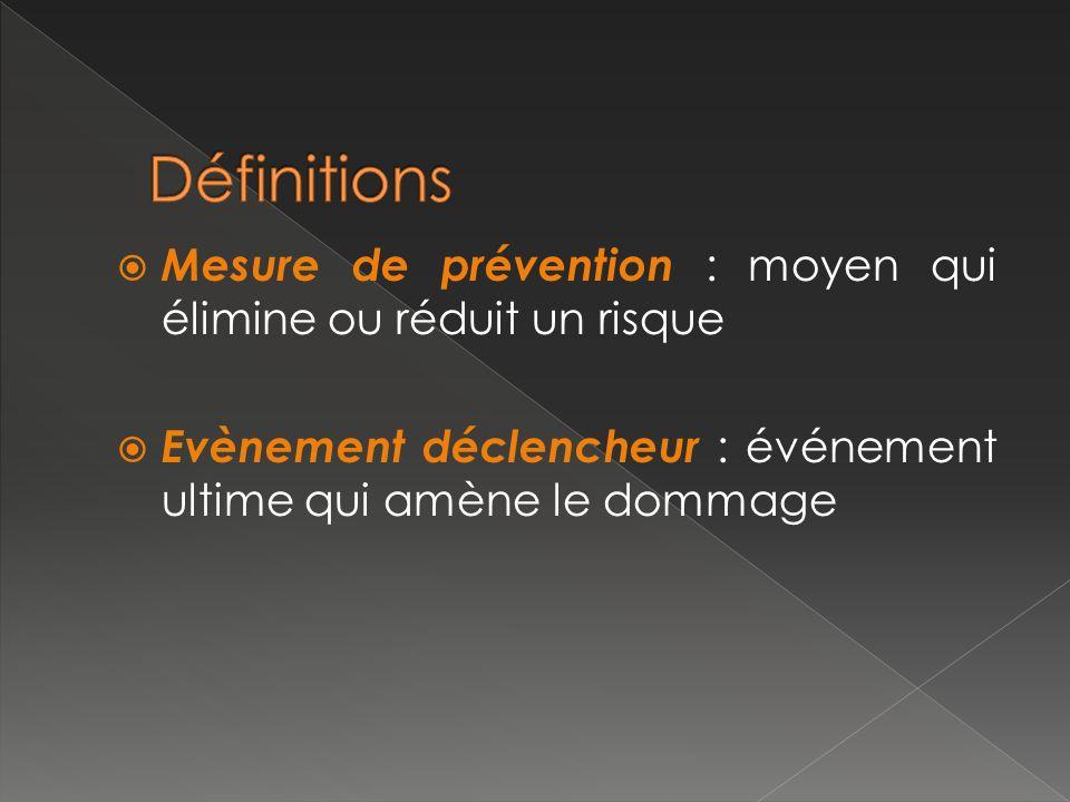 Définitions Mesure de prévention : moyen qui élimine ou réduit un risque. Evènement déclencheur : événement ultime qui amène le dommage.
