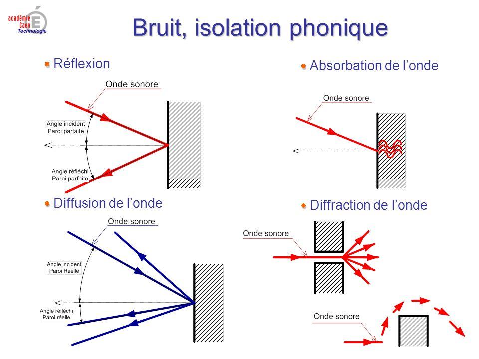  Réflexion  Absorbation de l'onde  Diffusion de l'onde  Diffraction de l'onde