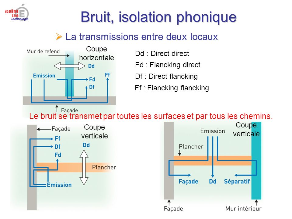 Quelques rappels th oriques ppt video online t l charger - Isolation phonique entre 2 chambres ...