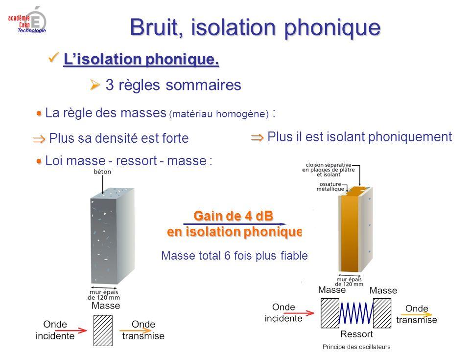 Gain de 4 dB en isolation phonique