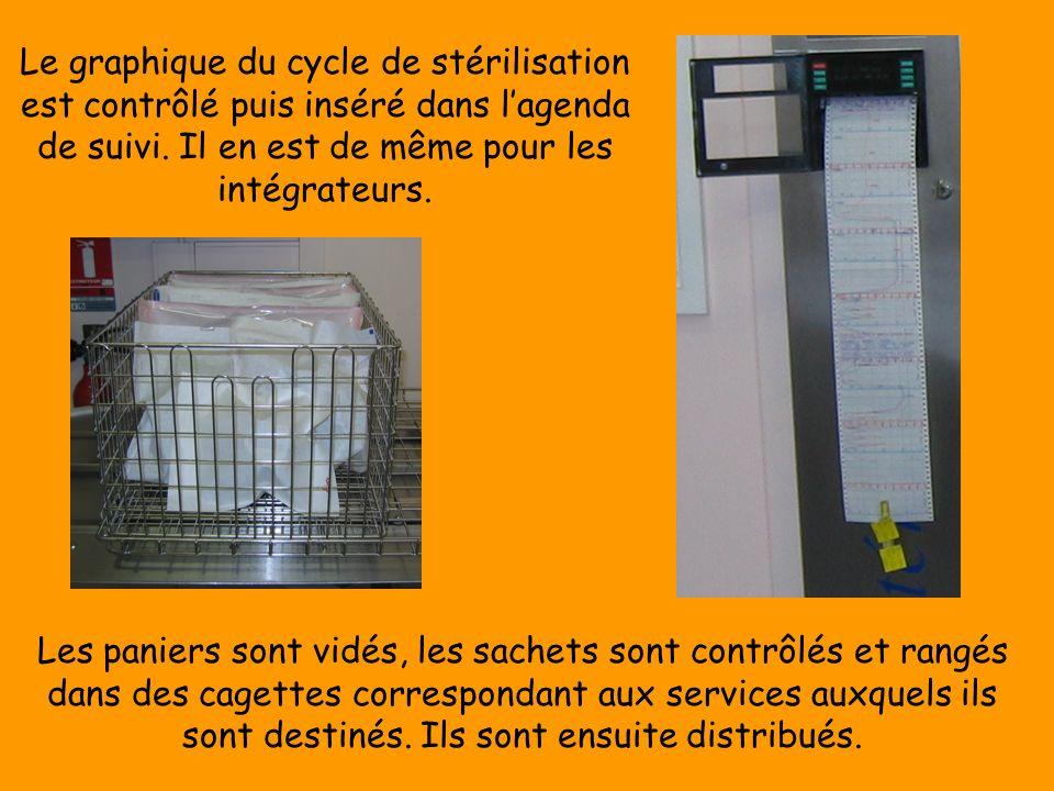 Le graphique du cycle de stérilisation est contrôlé puis inséré dans l'agenda de suivi. Il en est de même pour les intégrateurs.