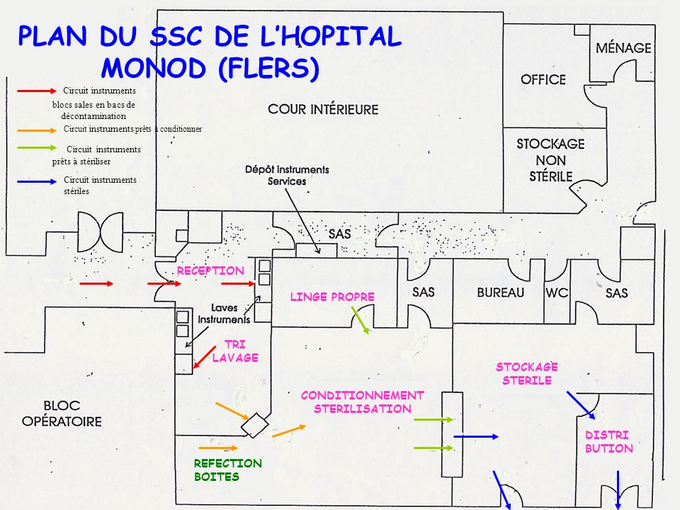 PLAN DU SSC DE L'HOPITAL MONOD (FLERS) CONDITIONNEMENT STERILISATION
