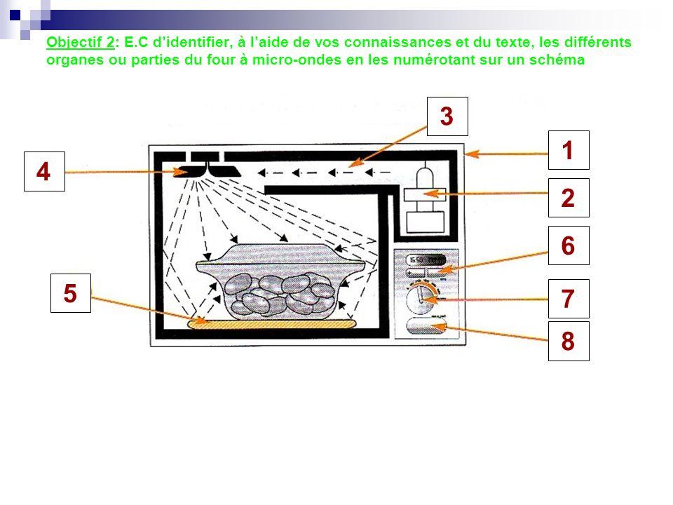 Objectif 2: E.C d'identifier, à l'aide de vos connaissances et du texte, les différents organes ou parties du four à micro-ondes en les numérotant sur un schéma