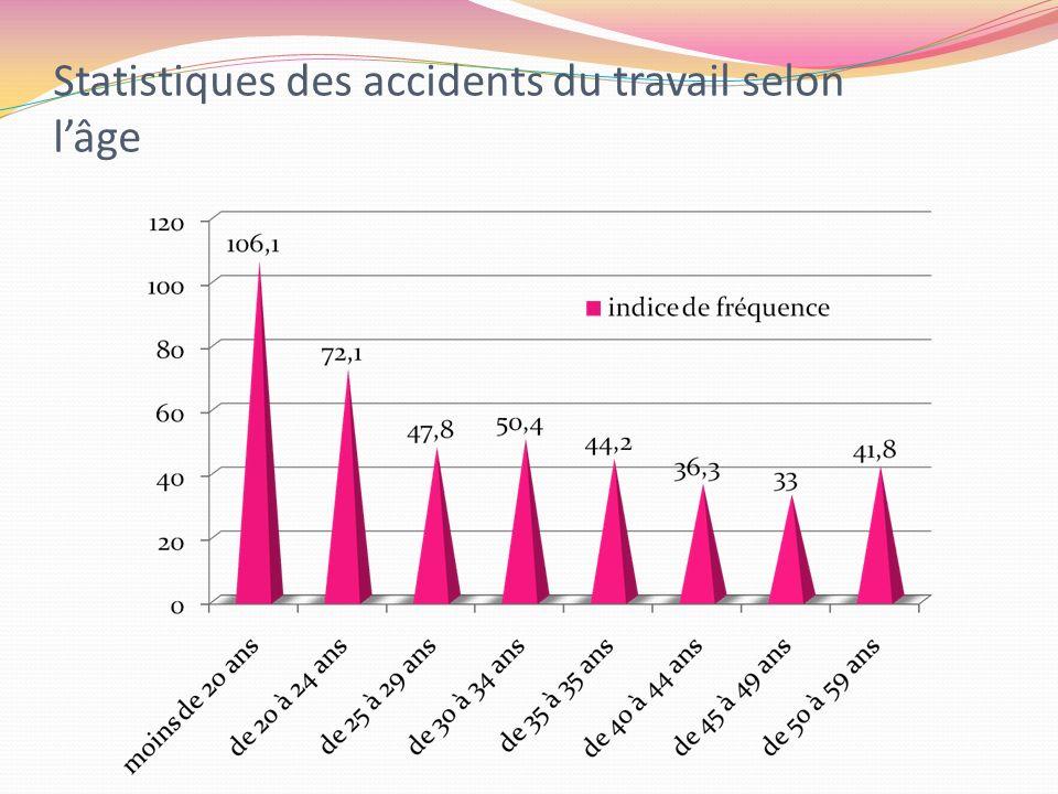 Statistiques des accidents du travail selon l'âge