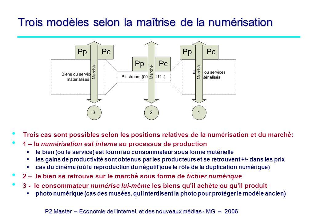 Trois modèles selon la maîtrise de la numérisation