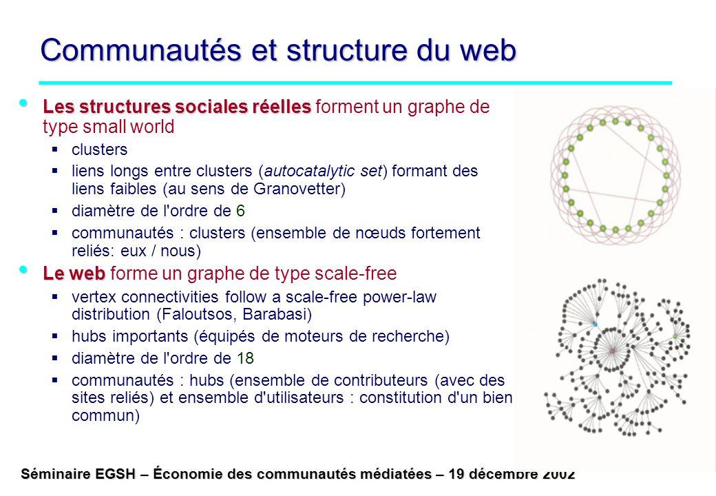 Communautés et structure du web