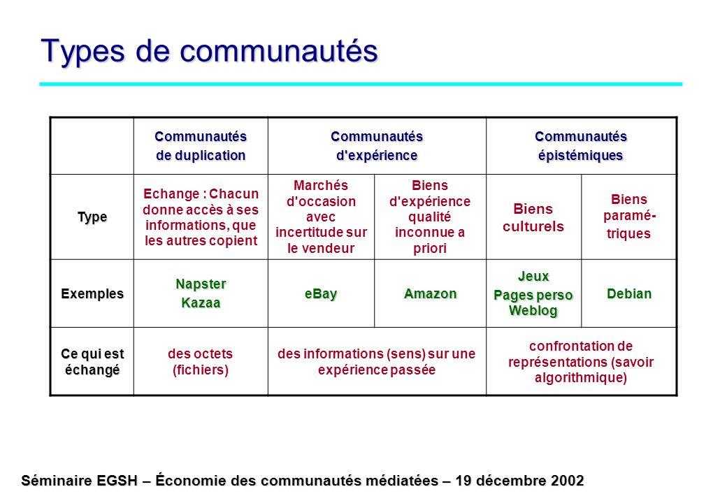 Types de communautés Biens culturels Communautés de duplication