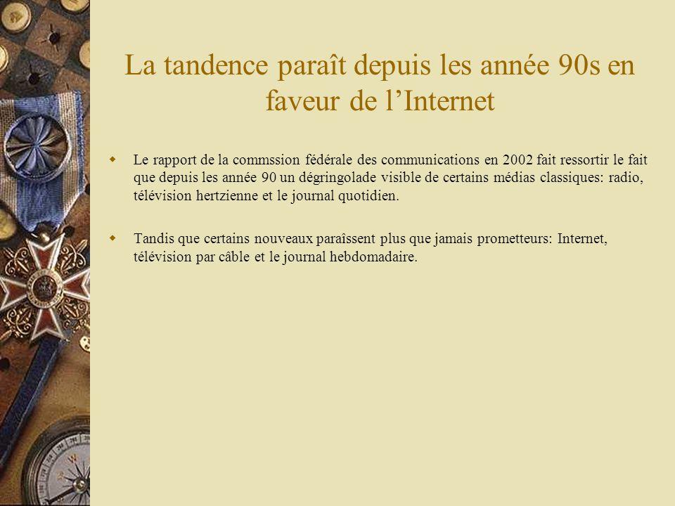 La tandence paraît depuis les année 90s en faveur de l'Internet