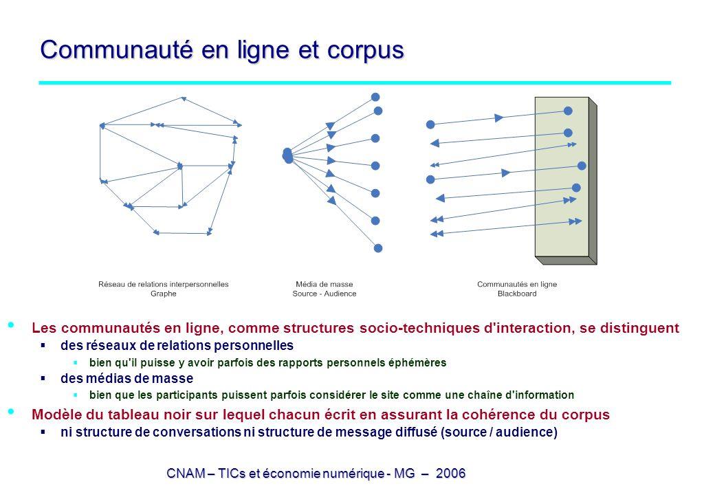 Communauté en ligne et corpus