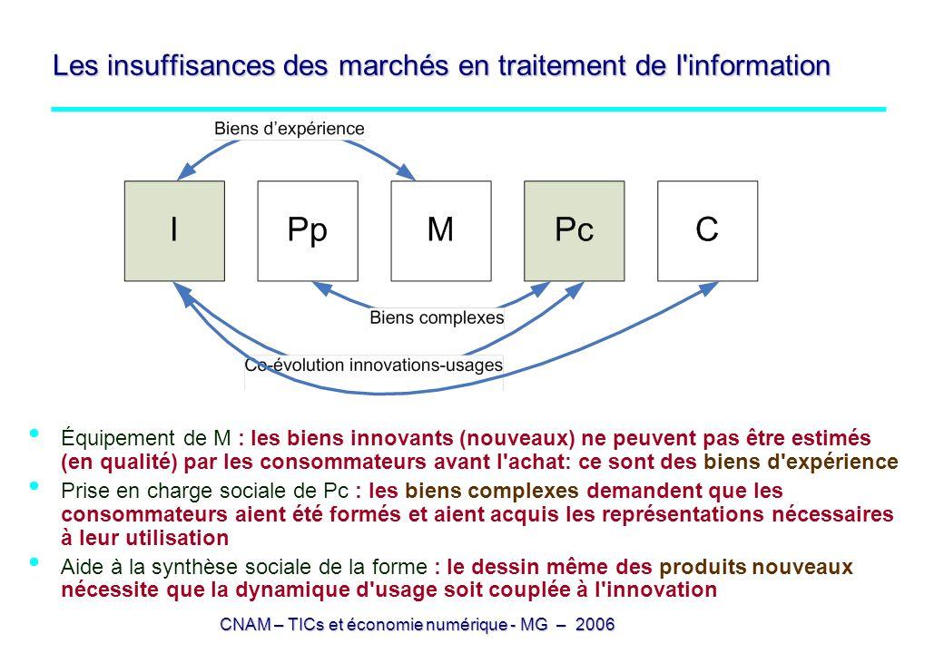 Les insuffisances des marchés en traitement de l information