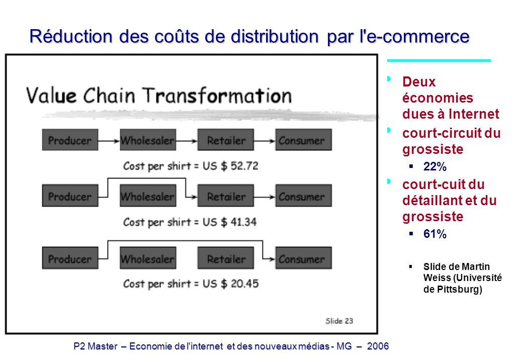 Réduction des coûts de distribution par l e-commerce
