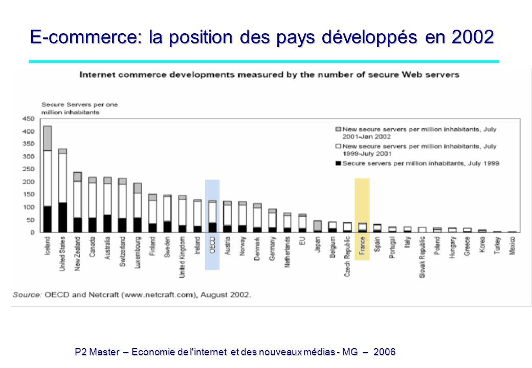 E-commerce: la position des pays développés en 2002