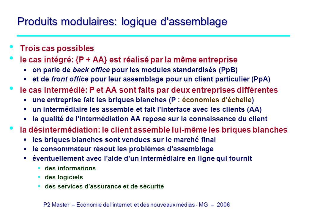 Produits modulaires: logique d assemblage