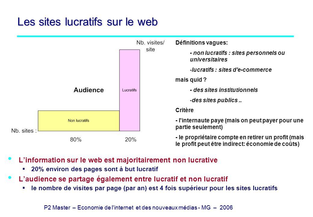 Les sites lucratifs sur le web