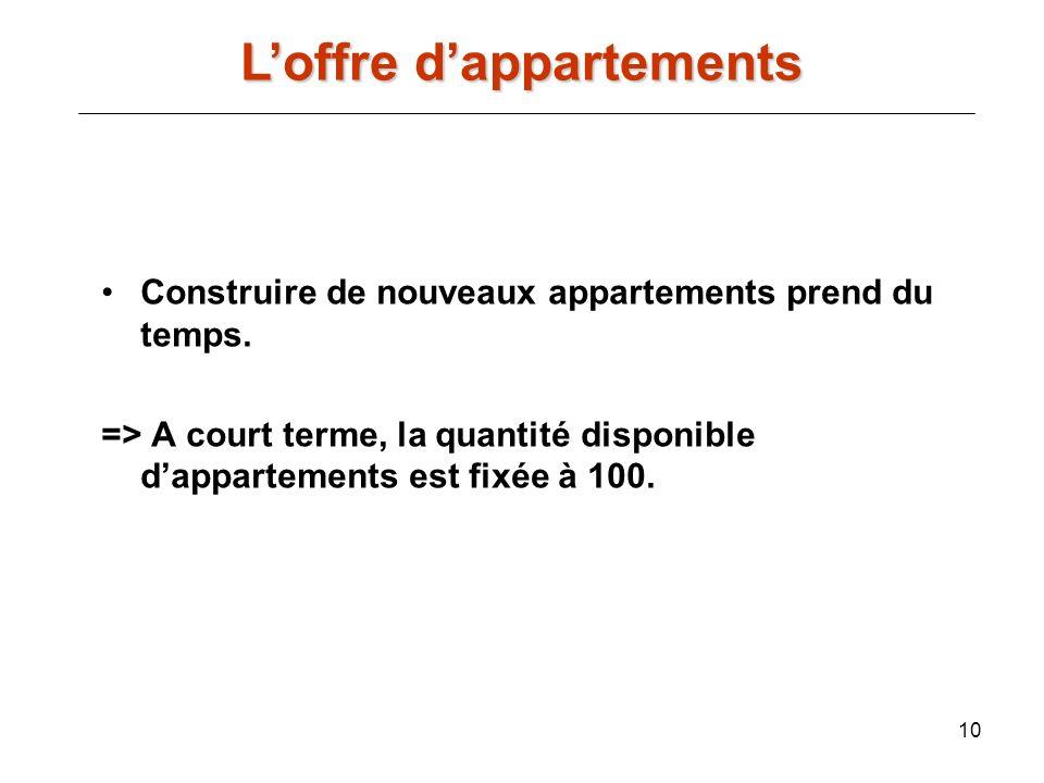 L'offre d'appartements
