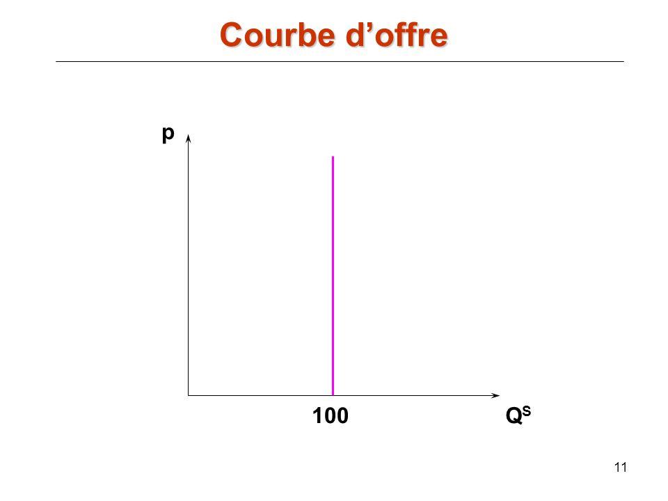 Courbe d'offre p 100 QS