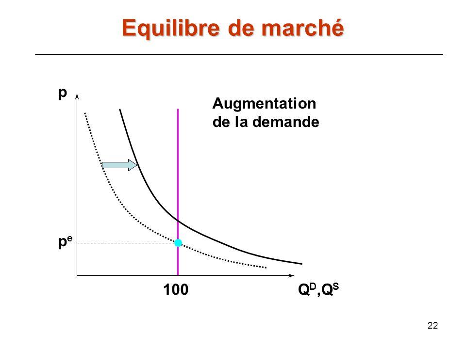 Equilibre de marché p Augmentation de la demande pe 100 QD,QS