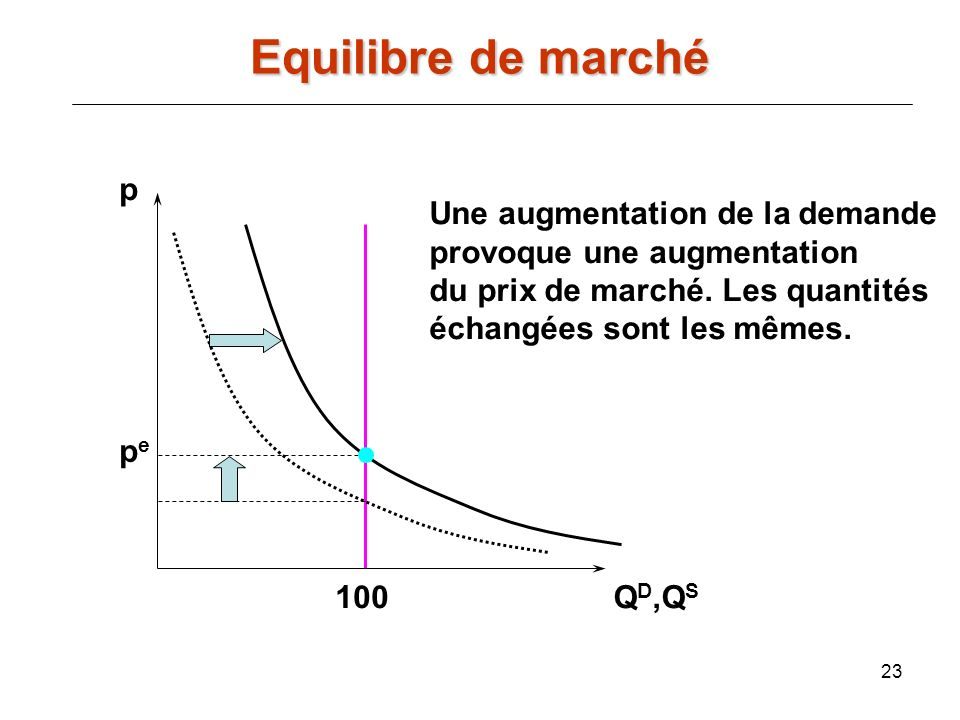 Equilibre de marché p Une augmentation de la demande