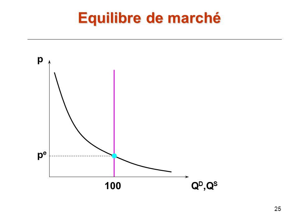 Equilibre de marché p pe 100 QD,QS