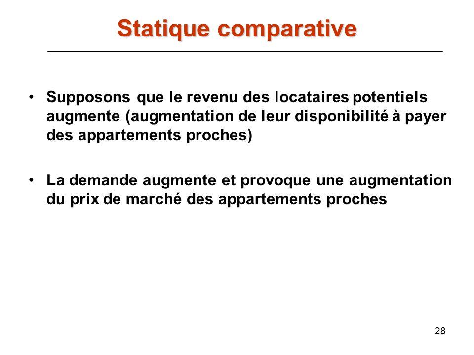 Statique comparative Supposons que le revenu des locataires potentiels augmente (augmentation de leur disponibilité à payer des appartements proches)