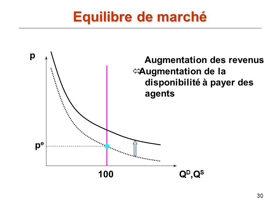Equilibre de marché p Augmentation des revenus Augmentation de la