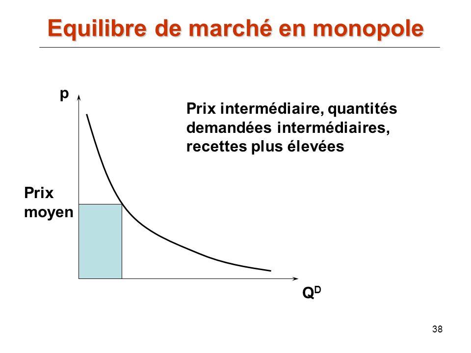 Equilibre de marché en monopole