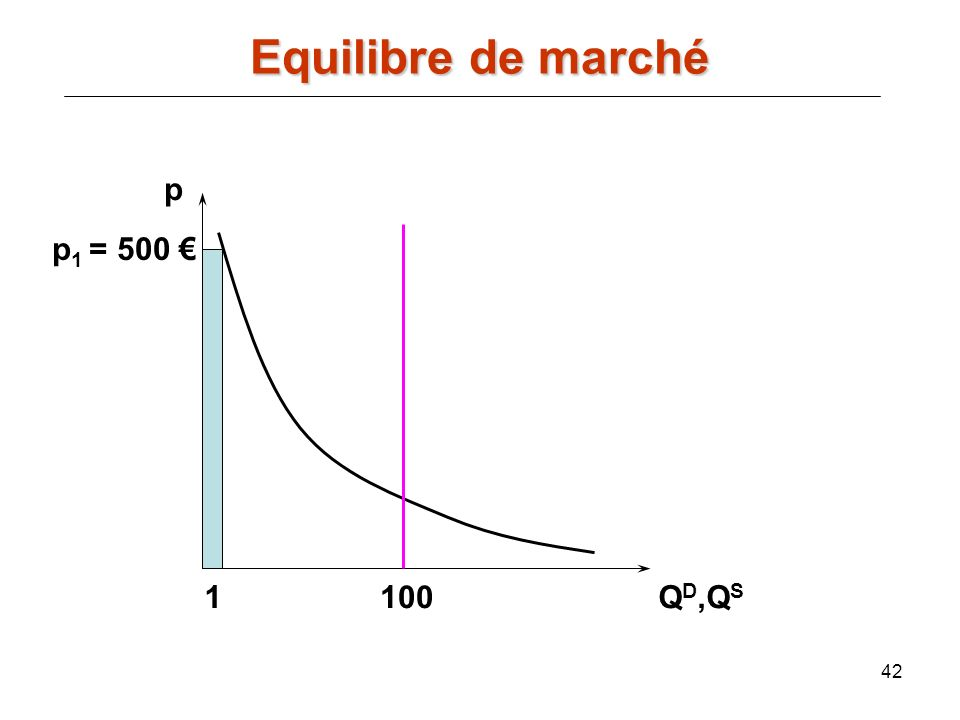Equilibre de marché p p1 = 500 € 1 100 QD,QS