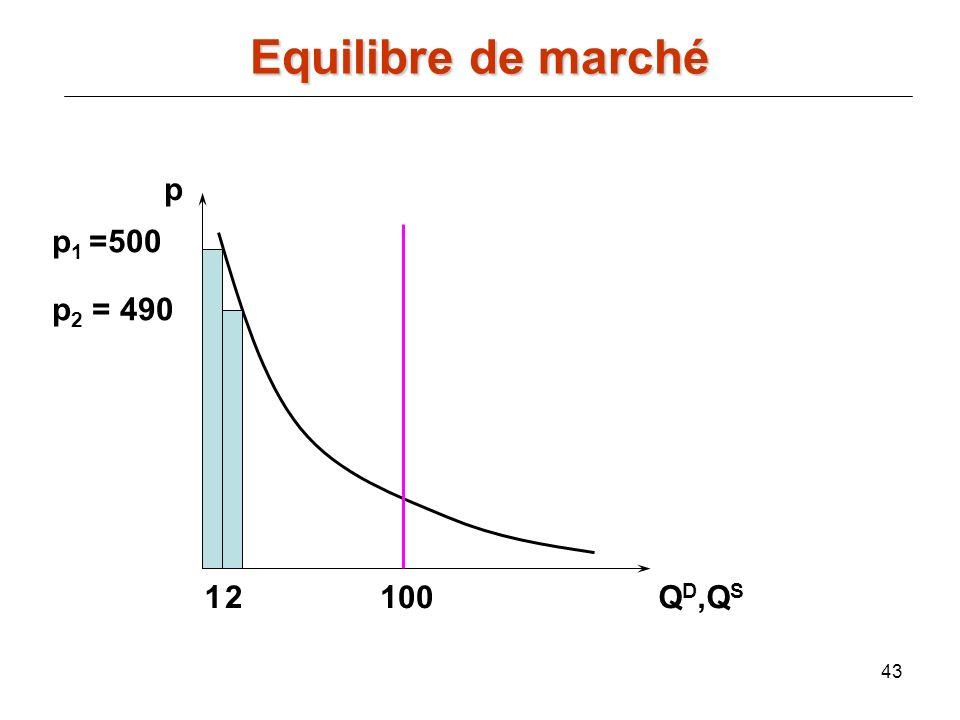 Equilibre de marché p p1 =500 p2 = 490 1 2 100 QD,QS