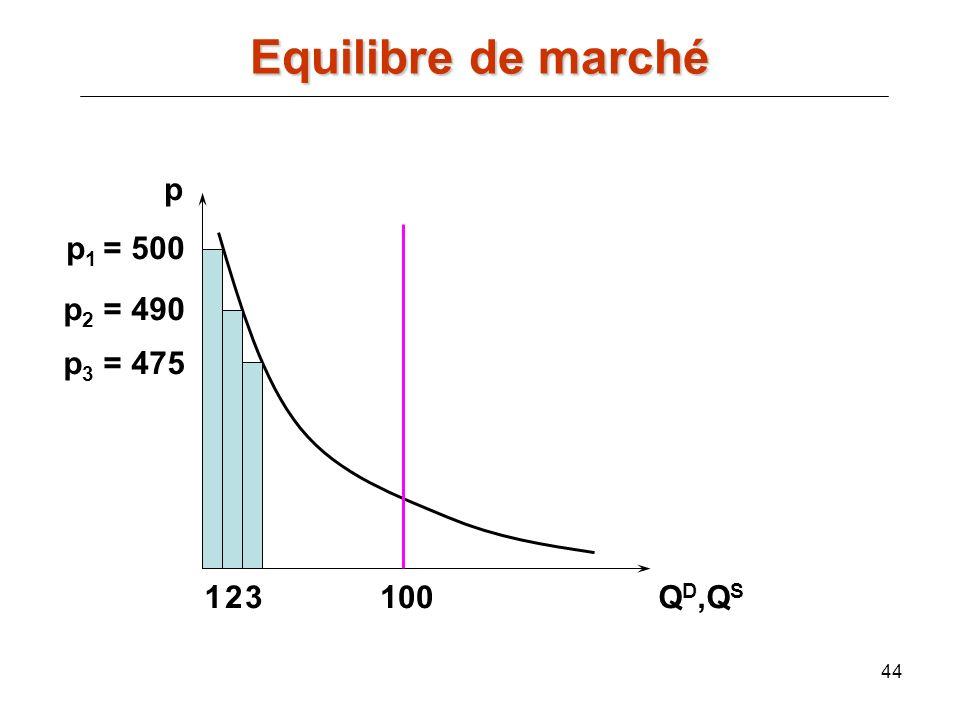 Equilibre de marché p p1 = 500 p2 = 490 p3 = 475 1 2 3 100 QD,QS