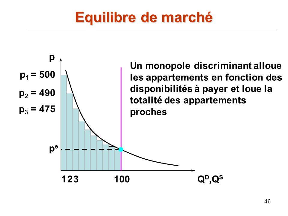 Equilibre de marché p Un monopole discriminant alloue