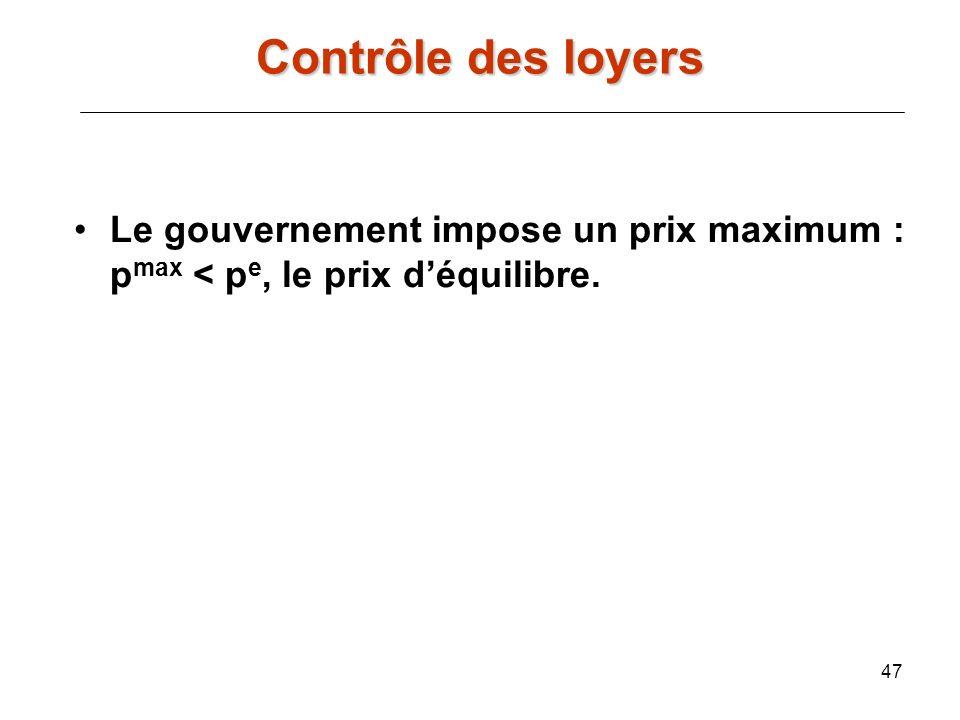 Contrôle des loyers Le gouvernement impose un prix maximum : pmax < pe, le prix d'équilibre.