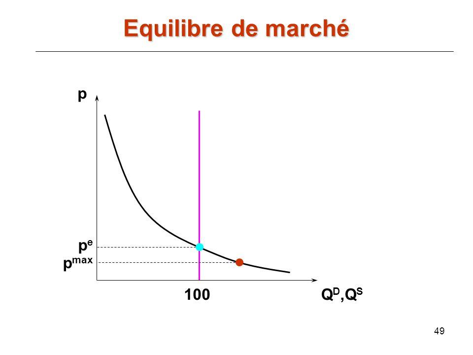 Equilibre de marché p pe pmax 100 QD,QS