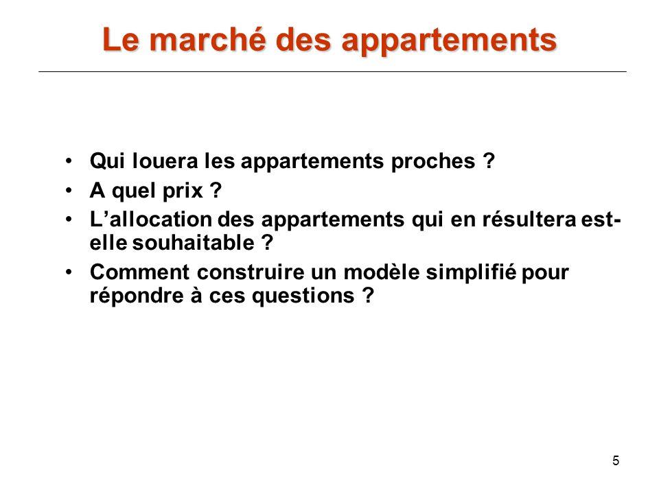 Le marché des appartements
