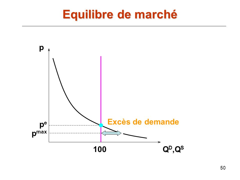Equilibre de marché p Excès de demande pe pmax 100 QD,QS
