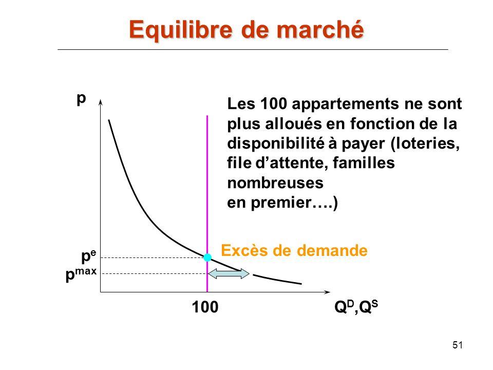 Equilibre de marché p Les 100 appartements ne sont