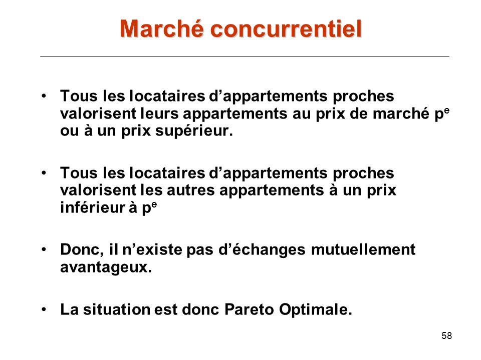 Marché concurrentiel Tous les locataires d'appartements proches valorisent leurs appartements au prix de marché pe ou à un prix supérieur.