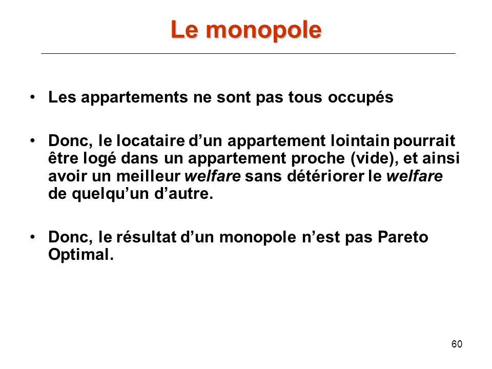 Le monopole Les appartements ne sont pas tous occupés