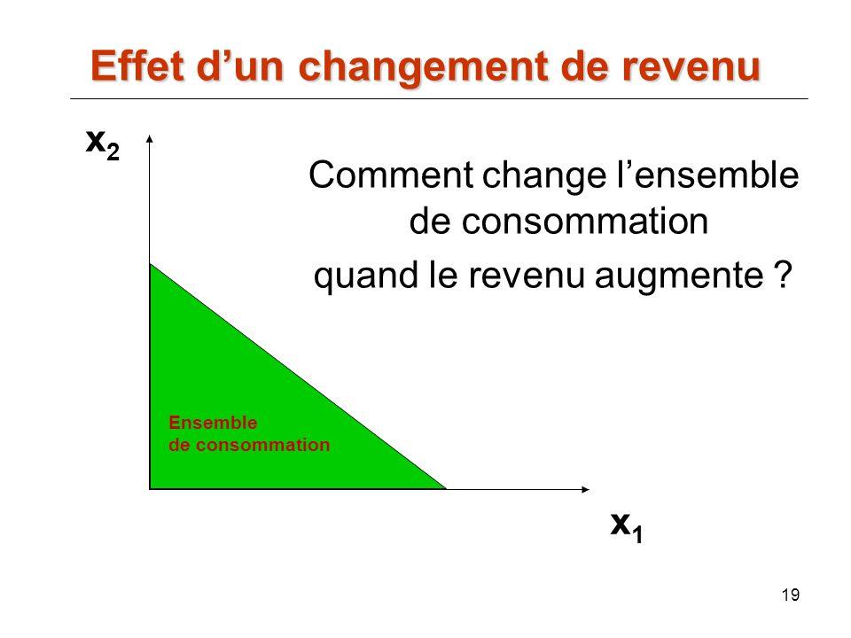 Comment change l'ensemble de consommation quand le revenu augmente