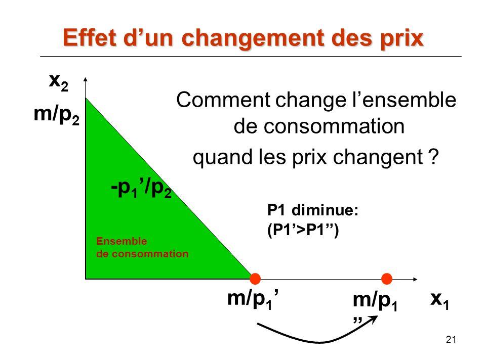 Comment change l'ensemble de consommation quand les prix changent