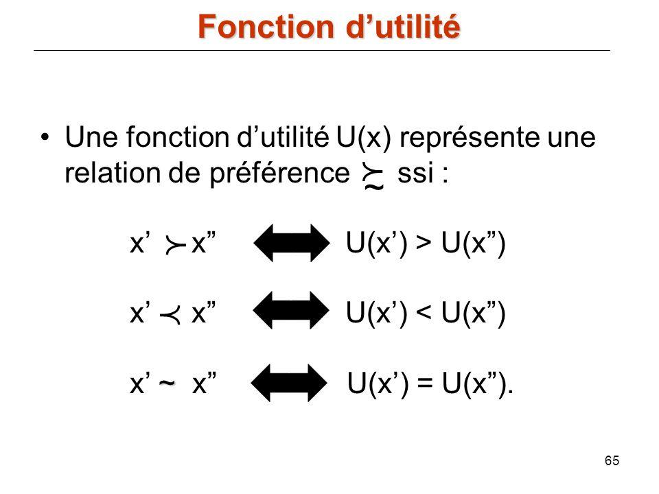 f ~ p p Fonction d'utilité