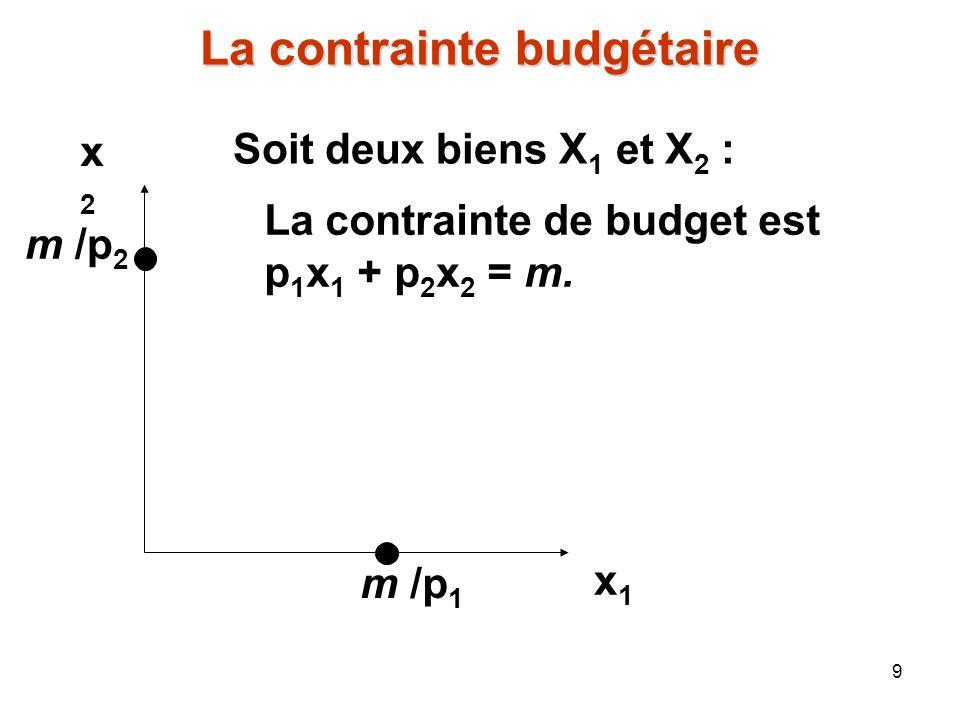 La contrainte budgétaire