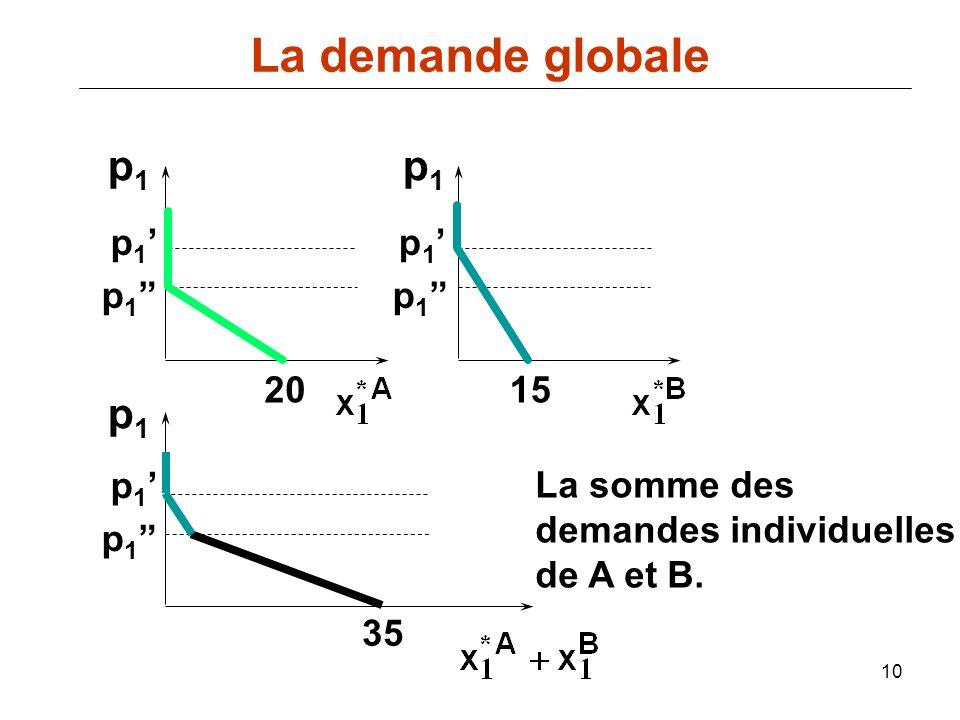 La demande globale p1 p1 p1 p1' p1' p1 p1 20 15 p1' La somme des